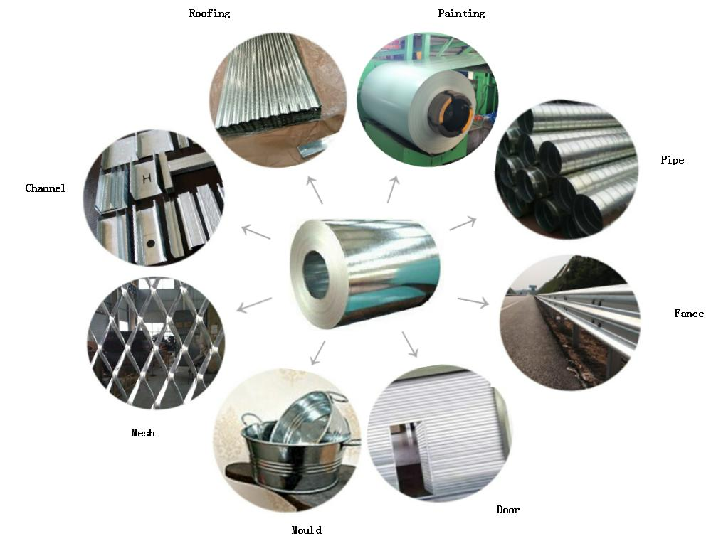 galvanized iron steel coil applications